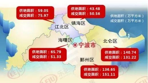 【年终盘点】宁波各区地价涨了多少?2017最全...