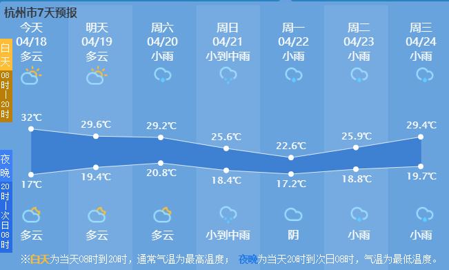 7日天气.png