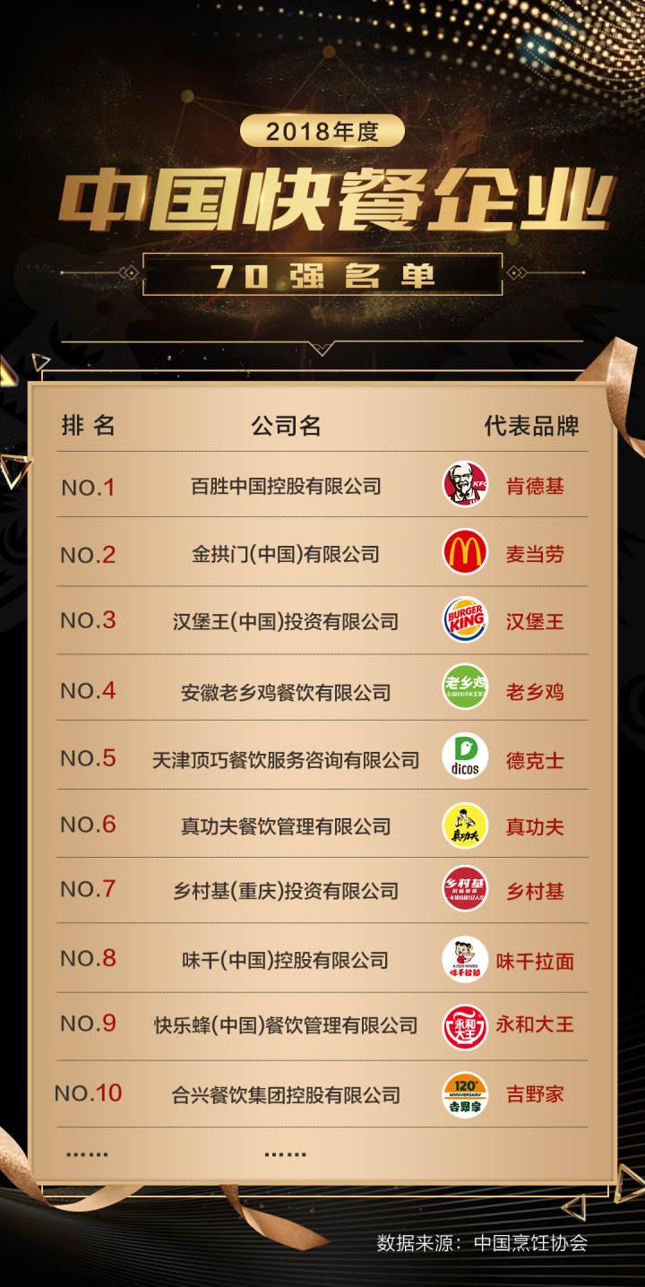 中国烹饪协会发布快餐70强(1-10).jpg