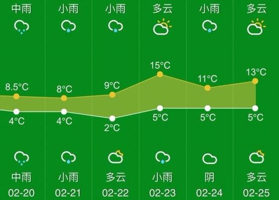 又要穿羽绒服?降雨加降温,节后气温重回1℃
